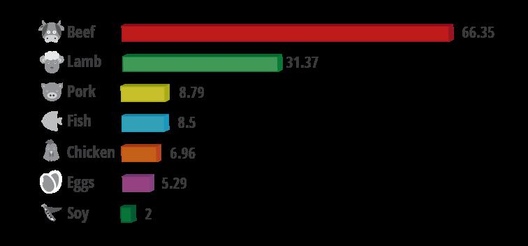Food carbon footprint graph-01